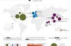 [Infographic] Quy mô của chứng khoán Việt Nam ở đâu so với thế giới?