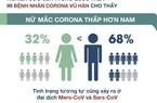 Nội tiết tố nữ là nguyên nhân phụ nữ ít nguy cơ  mắc corona hơn nam  giới