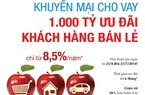 VietinBank dành 1.000 tỷ đồng ưu đãi khách hàng bán lẻ