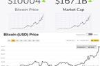 NÓNG: Đồng tiền Bitcoin lập mốc lịch sử 10.000 USD
