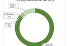 Sản lượng tiêu thụ đường quý 1 duy trì đà tăng trưởng