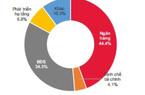 10 tháng đầu năm, doanh nghiệp BĐS phát hành 61.269 tỷ đồng trái phiếu