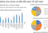 """93,9% doanh nghiệp bị tác động tiêu cực vì Covid-19, khi nào mới cần """"giải cứu""""?"""