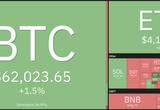 Giá Bitcoin hôm nay: BTC tăng mạnh, ETH biến động khó lường