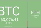 Giá Bitcoin hôm nay 26/10: Bitcoin và Altcoin quay trở lại quỹ đạo tăng giá