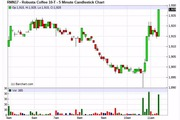 Giá cả thị trường hôm nay (28.5): Thâm hụt nguồn cung đẩy giá cà phê tăng vọt