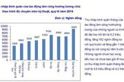 Lương của nhóm lãnh đạo các ngành, các cấp hiện được bao nhiêu?