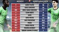 HLV Lampard đã đúng khi buộc Kepa phải dự bị cho Mendy?