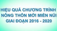 Tọa đàm trực tuyến: Hiệu quả từ Chương trình Nông thôn miền núi giai đoạn 2016 - 2020