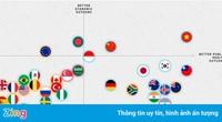 Politico: Việt Nam xếp hạng cao nhất thế giới trong chống Covid-19