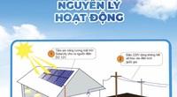 """Người dân có thể """"bán điện"""" lại cho """"Nhà đèn""""từ hệ thống điện mặt trời mái nhà"""