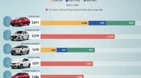 10 ôtô bán chạy nhất tháng 7 - Vios lẻ loi, VinFast Fadil giữ đà tăng tốc