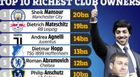 10 ông chủ CLB giàu nhất thế giới: Tỷ phú Abramovich xếp thứ 5, ai số 1?