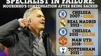 5 lần bị sa thải, HLV Mourinho đút túi tổng cộng... 2.500 tỷ đồng