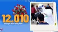 Bộ Y tế: Diễn biến dịch Covid-19 tính đến 18h ngày 22/6, Việt Nam ghi nhận thêm 248 ca dương tính
