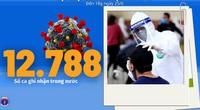 Bộ Y tế: Diễn biến dịch Covid-19 tính đến 18h ngày 25/6, TP.HCM ghi nhận ca nghi nhiễm ở mức cao kỷ lục