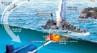 Tàu ngầm của Triều Tiên luôn là bí ẩn mà chưa có lời giải?
