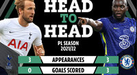 "Trước derby London: Lukaku ""hạ knock-out"" Harry Kane"