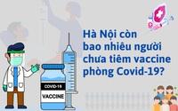 Infographic: Hà Nội còn bao nhiêu người chưa tiêm vaccine phòng Covid-19?