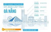 Đà Nẵng dẫn đầu cả nước về chuyển đổi số