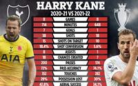 THỐNG KÊ: Sốc với phong độ thảm họa của Harry Kane