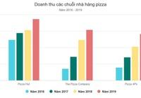Các chuỗi pizza, burger kinh doanh thế nào