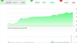 """Thị trường chứng khoán hôm nay ngày 1/11: """"cổ phiếu họ Vin"""" giúp VnIndex vượt mốc 1.000 điểm"""