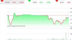 """Chứng khoán ngày 25/11: VCB và VNM """"ngược lối"""", VnIndex giảm tiếp phiên thứ 4"""