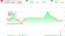 """Chứng khoán ngày 7/11: """"Cổ phiếu họ Vin"""" đuối sức, VnIndex điều chỉnh sau 4 phiên tăng điểm"""