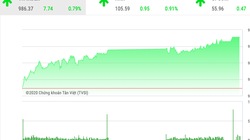 """Chứng khoán ngày 21/1: """"Cổ phiếu họ Vin"""" đồng thuận với nhóm ngân hàng, VnIndex tăng gần 8 điểm"""