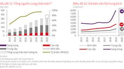 JLL Việt Nam: Giá bán căn hộ tại TP.HCM kỷ lục và sẽ cao hơn nữa