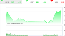 """Chứng khoán ngày 20/2: """"Cổ phiếu họ Vin"""" đưa VnIndex bay cao"""