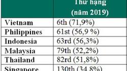 Các cuộc tấn công trực tuyến và ngoại tuyến ở Việt Nam giảm mạnh