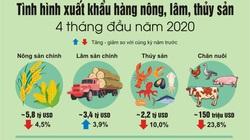 Xuất khẩu hàng nông, lâm, thủy sản 4 tháng đầu năm 2020: Vẫn có nhiều điểm sáng