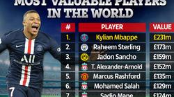 Top 10 cầu thủ giá trị nhất thế giới: Vắng Ronaldo, Messi và Neymar