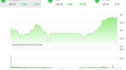 Giao dịch chứng khoán chiều 3/9: HDB tăng mạnh, góp phần đưa VN-Index vượt 900 điểm