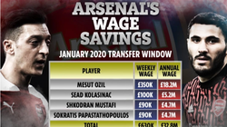 Chia tay Ozil và 3 sao lớn, Arsenal tiết kiệm được bao nhiêu tiền?