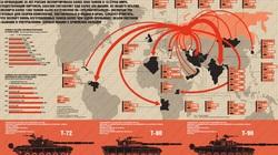 5 vũ khí đắt hàng nhất của Nga, có loại Việt Nam đã mua