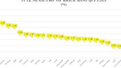 """4 tỷ USD nợ xấu: Ba """"ông lớn"""" chiếm gần nửa, bất ngờ ACB và Kienlongbank"""