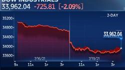 Thị trường châu Á đỏ sàn sáng nay khi chứng khoán phố Wall lao dốc mạnh đêm qua