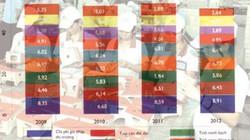 Đà Nẵng dẫn đầu cả nước về năng lực cạnh tranh
