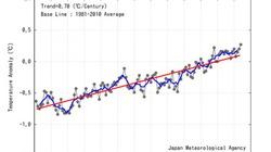 2014 là năm nóng kỷ lục