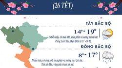 Dự báo thời tiết ngày 20/1: Miền Bắc tiếp tục mưa rét 15 - 17 độ C