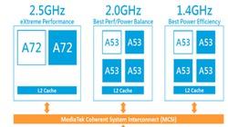 Helio X20: Vi xử lý 10 nhân của MediaTek