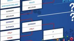 Phân tích tỷ lệ tứ kết EURO 2016: Ít bàn thắng