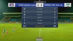 """Thống kê cực """"sốc"""" trận Than Quảng Ninh hòa HAGL"""