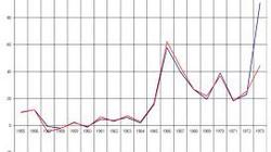 CPI tháng 8 của Hà Nội tăng mạnh