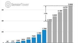 App Store có thể mở rộng hơn 5 triệu ứng dụng vào cuối năm 2020