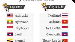 HLV Lê Thụy Hải phát ngôn sốc về bảng đấu của U22 Việt Nam