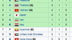 Số phận U22 Việt Nam ở VCK U23 châu Á chính thức xong